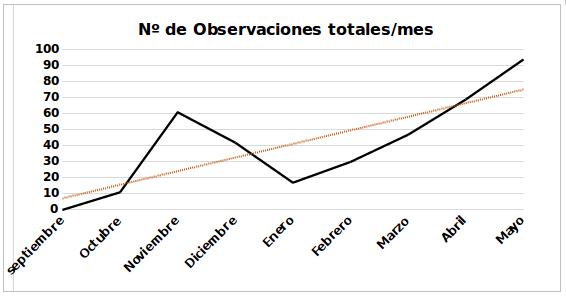 Gráfica 1: Número total de observaciones mensuales de buitres negros exógenos alimentándose en el PAE. Se observa el incremento exponencial de buitres negros que visitan el punto de alimentación.