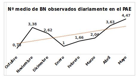 Gráfica 2: La gráfica muestra el número medio mensual de buitres negros exógenos diferentes que han visitado diariamente el PAE.