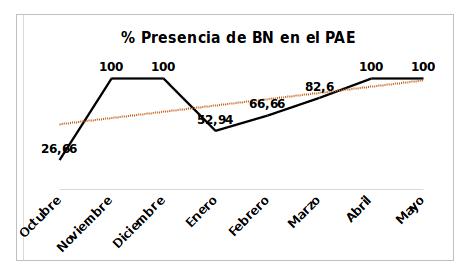 Gráfica 3: Se representa el % de presencia mensual de buitres negros exógenos con respecto a los días de monitorización. Los meses de noviembre, diciembre, abril y mayo, la presencia de buitres negros exógenos ha sido continua.