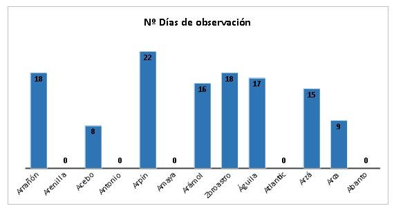 Figura 1. Nº de controles totales de buitres negros del proyecto en el entorno de liberación durante el mes de junio.