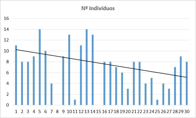 Fig. 2: Número de ejemplares exógenos observados durande el mes de junio.