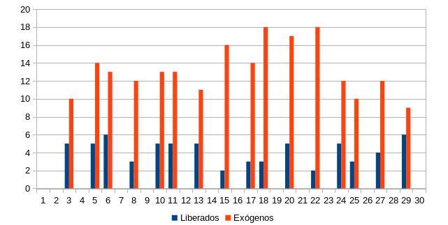 Figura 11. Nº de buitres negros (exógenos y liberados en el proyecto) observados alimentándose en el PAE durante los días de monitorización.
