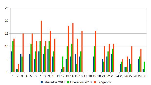 Figura 3. Nº de buitres negros exógenos y liberados en el proyecto en 2017 y 2018 (eje Y) observados alimentándose en el PAE durante los días de monitorización (eje X).