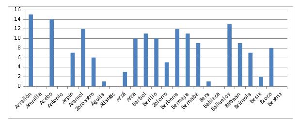 Figura 1. Nº de controles totales de buitres negros liberados en la Sierra de la Demanda observados en el entorno de liberación durante el mes de diciembre.