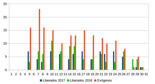 Figura 2. Nº de buitres negros exógenos y liberados en el proyecto en 2017 y 2018 (eje Y) observados alimentándose en el PAE durante los días de monitorización (eje X).