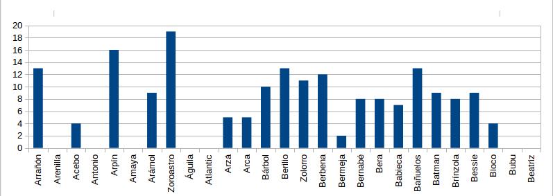 Figura 1. Nº de controles totales de buitres negros liberados observados en el entorno de liberación durante el mes de marzo.