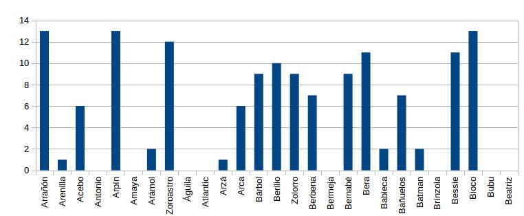 Figura 1. Nº de controles totales de buitres negros liberados observados en el entorno de liberación durante el mes de junio.