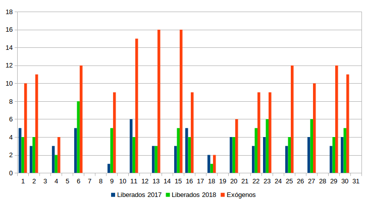 Figura 4. Nº de buitres negros exógenos y liberados en el proyecto en 2017 y 2018 (eje Y) observados alimentándose en el PAE durante los días de monitorización (eje X).