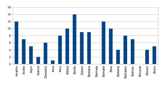 Figura 1. Nº de controles totales de buitres negros liberados observados en el entorno de liberación durante el mes de septiembre.