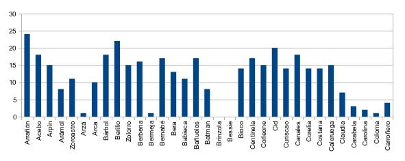 Figura 2. Nº de controles totales de buitres negros liberados observados en el entorno de liberación durante el mes de octubre.