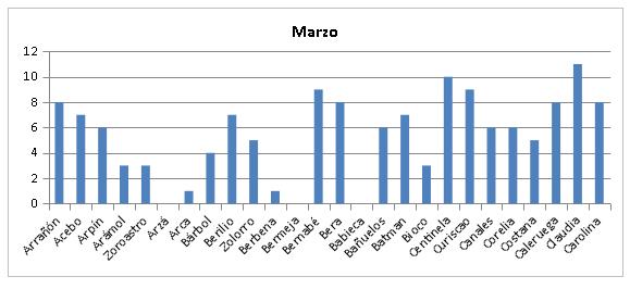 Figura 3. Nº de controles de buitres negros liberados observados en el entorno de liberación durante el mes de marzo.