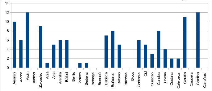 Figura 1. Nº de controles totales de buitres negros liberados observados en el entorno de liberación en julio.