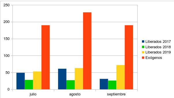 Figura 4. Nº de buitres negros exógenos y liberados en el proyecto en 2017, 2018, 2019 (eje Y) observados alimentándose en el PAE en julio, agosto y septiembre (eje X).